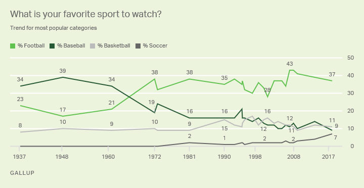 Line graph. Americans' four most favorite sports to watch: football 37% (in 2018), basketball 11%, baseball 9%, soccer 7%.