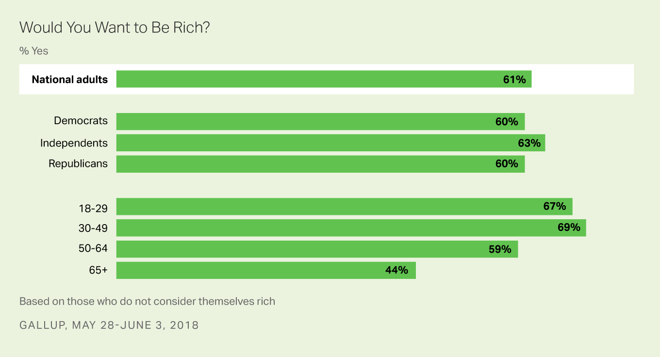 Bar graph: Would you want to be rich? 2018 results by party, age. % Yes: 61% of U.S. adults, and 60% (Dem.), 63% (Ind.), 60% (Repub.).