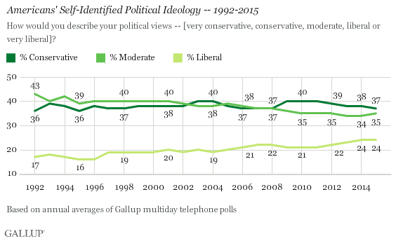 Americans' Self-Identified Political Ideology -- 1992-2015