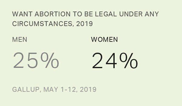 Legality of Abortion, 2018-2019 Demographic Tables