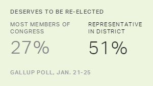 Anti-Incumbent Mood Toward Congress Still Going Strong