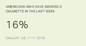 In U.S., Smoking Rate Hits New Low at 16%