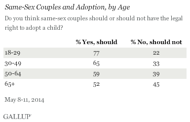 Same-Sex Couples and Adoption, by Age