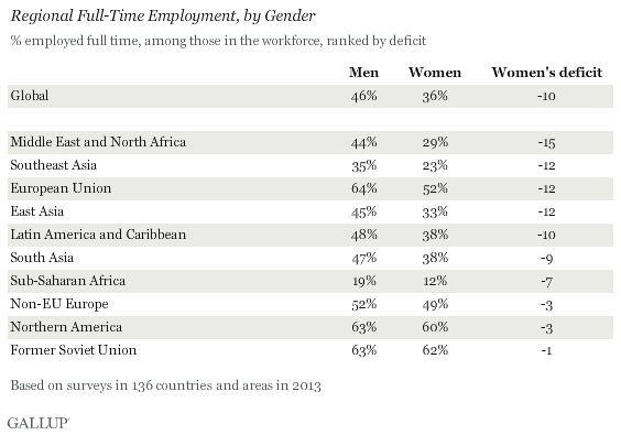 Regional Full-Time Employment, by Gender