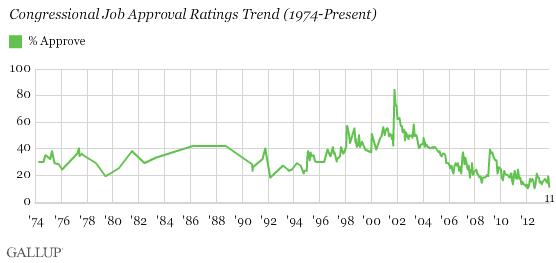 Serie storica Gallup approvazione Congresso