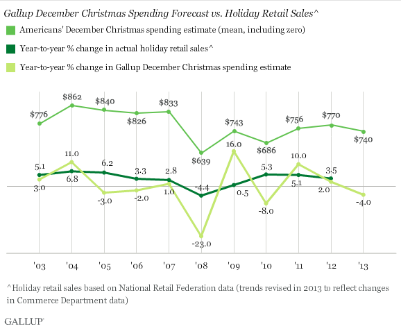 Gallup December Christmas Spending Forecast vs. Holiday Retail Sales