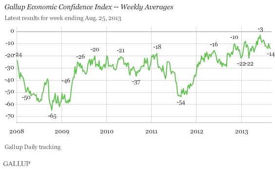 Gallup Economic Confidence Index -- Weekly Averages, 2008-2013