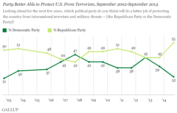 Party Better Able to Protect U.S. From Terrorism