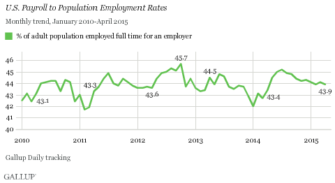 U.S. Payroll to Population Employment Rates