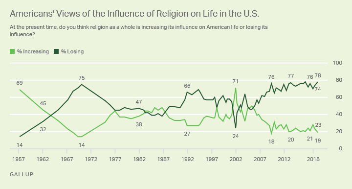 Line chart. Americans' views of the influence of religion on life in the U.S. since 1957; 78% now say it is losing influence.