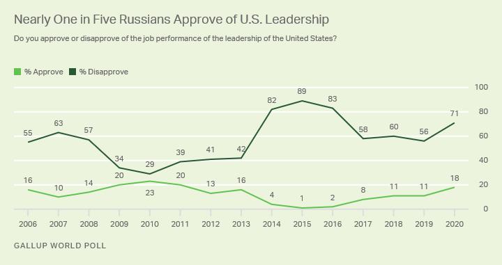 US-Russian