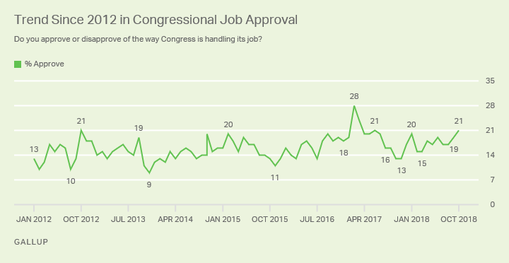 Line graph, Congress approval is 21% in October, similar to the 19% in September but up from 17% in August.