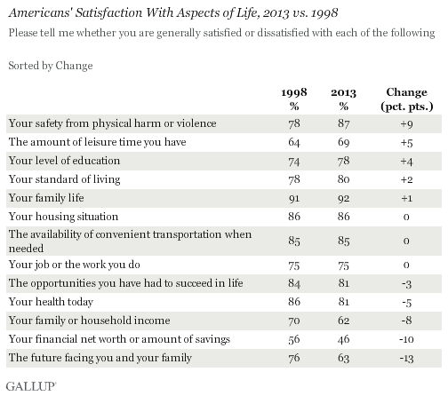 Americans' Satisfaction With Aspects of Life, 2013 vs. 1998