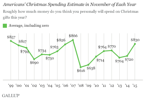 Americans' Christmas Spending Estimate From November of Each Year