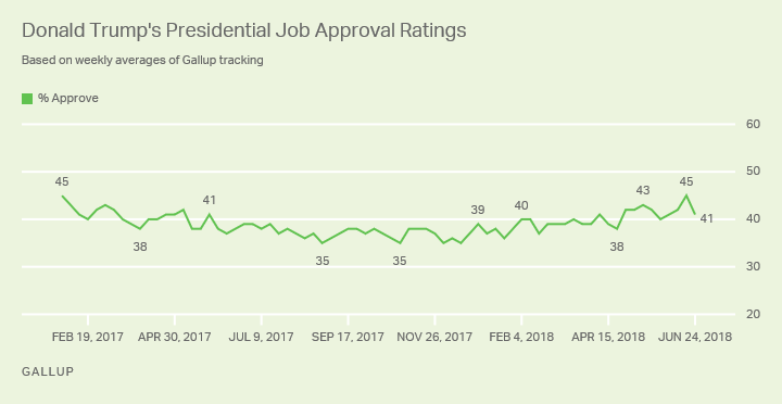 Line graph: Donald Trump's presidential job approval ratings, Feb 2017-Jun 2018. 41% approve (Jun 18-24, 2018). Range is 35% to 45%.