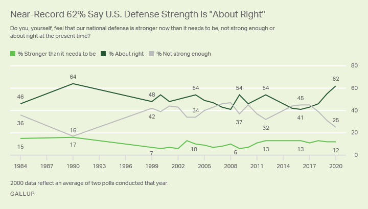 Line graph. Sixty-two percent of Americans say the strength of U.S. national defense is about right.