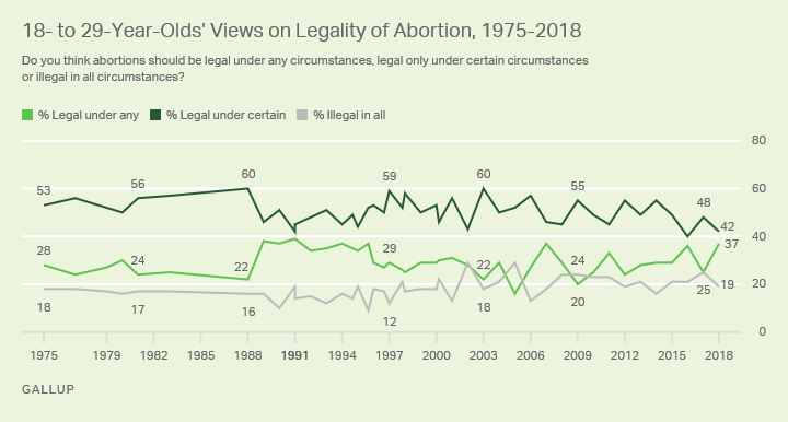 Line graph. The opinions of Americans aged 18 to 29 on the legality of abortion from 1975-2018.