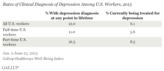 Rates of Clinical Diagnosis of Depression Among U.S. Workers