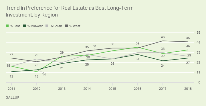 "Line graph: 2011-18 trend on real estate as best long-term investment, by region. West is tops (45% ""best""), Midwest lowest (27%) in 2018."