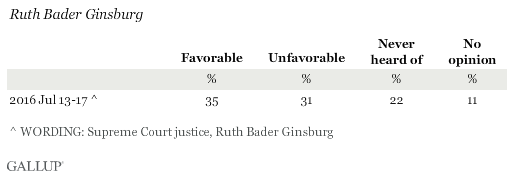 Favorability Ratings of Ruth Bader Ginsburg