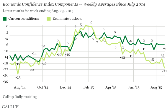 Economic Confidence Index Components -- Weekly Averages Since July 2014