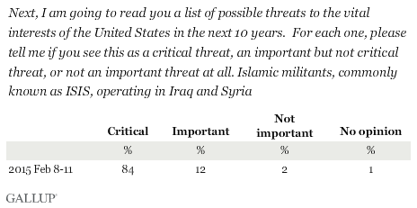 Please tell me if you see Islamic militants, commonly known as ISIS, operating in Iraq and Syria, as a critical threat, an important but not critical threat, or not an important threat at all to the vital interests of the United States in the next 10 years.