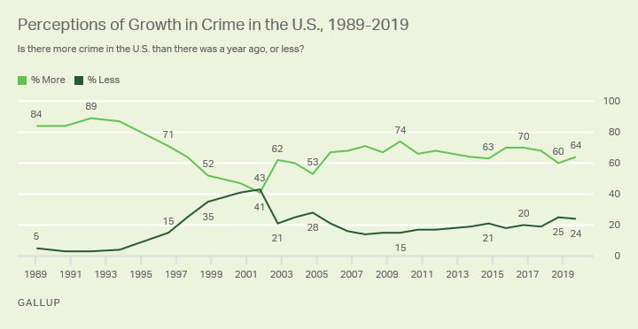Line graph. Americans' perceptions of the growth of crime in the U.S.