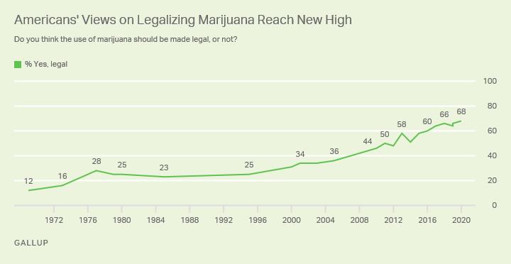 Procent Amerykanów uważających, że marihuana powinna być legalna.