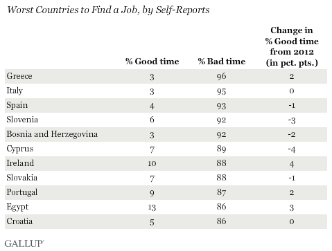 Worst Countries to Find a Job, by Self-Reports