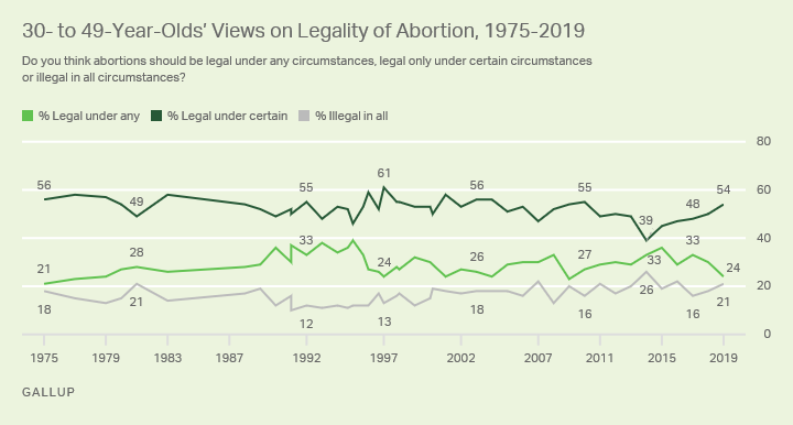 Line graph. The opinions of Americans aged 30 to 49 on the legality of abortion from 1975-2019.