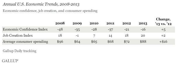 Annual U.S. Economic Trends, 2008-2013