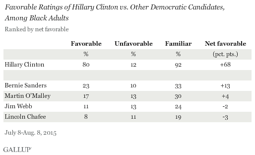 Favorable Ratings of Hillary Clinton vs. Other Democratic Candidates, Among Black Adults, July-August 2015