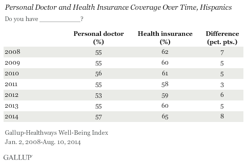 Hispanics' Personal Doctor and Health Insurance over time