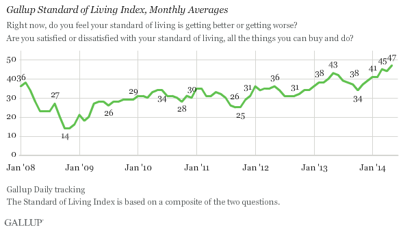 Gallup Standard of Living Index, Monthly Averages