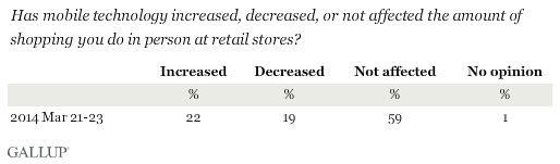 Has mobile technology increased, decreased, or not affected the amount of shopping you do in person at retail stores?