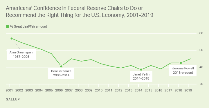 Line Graph. Americans' confidence in the Federal Reserve Chair to do or recommend the right thing for the U.S. Economy.