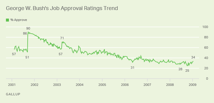 Line graph: Job approval ratings for President George W. Bush, 2001-2009 trend. High: 90% (2001); low 25% (2008); last 34% (2009).