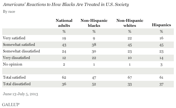 Americans' Reactions to How Blacks Are Treated in U.S. Society, by Race, June-July 2013