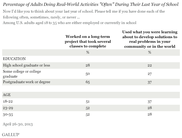 "Percentage of Adults Doing Real-World Activites ""Often"" During Their Last Year of School"
