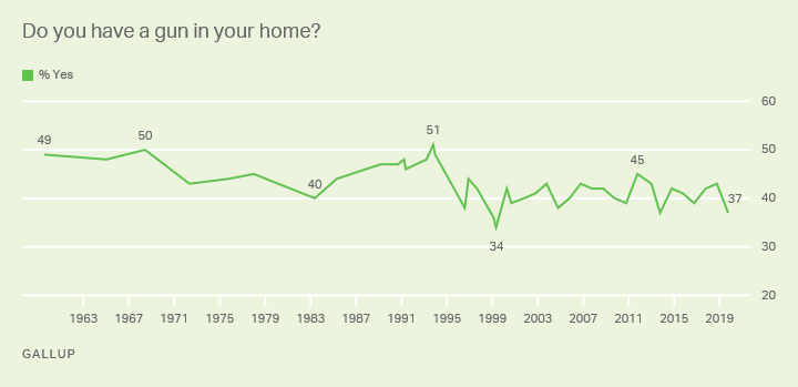 "Line graph. Do you have a gun in your home? 1959-2018 trend. High 51% ""yes"" in 1993; currently 37%."