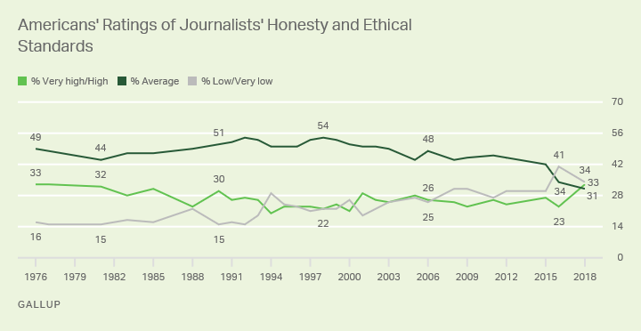 Line graph. Americans' ratings of the honesty and ethical standards of journalists since 1976. Currently 33% high rating.