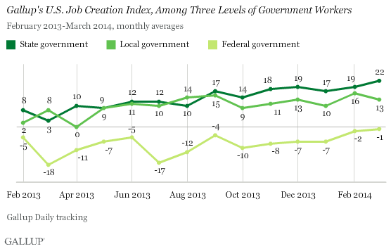 Gallup's U.S. Job Creation Index, Among Three Levels of Government Workers