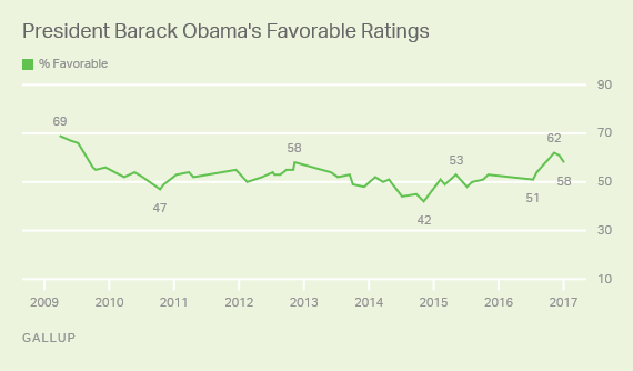 Trend: President Barack Obama's Favorable Ratings