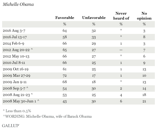 Trend: Michelle Obama Favorables and Unfavorables