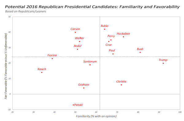 Potential 2016 Republican Presidential Candidates: Familiarity and Favorability, July 2015