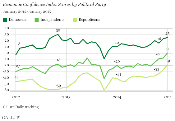 Trend: Economic Confidence Index Scores by Political Party