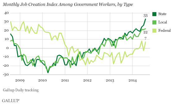 monthly job creation index among Government workers, by type