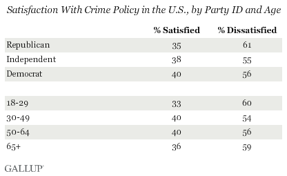 Satisfaction With Crime Policy in the U.S., by Party ID and Age
