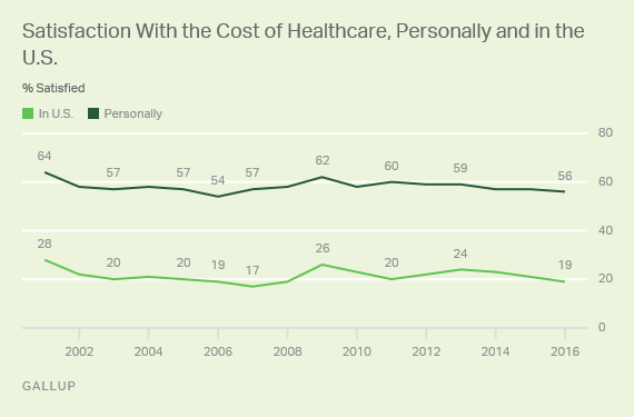 Trend: Satisfaction With the Cost of Healthcare, Personally and in the U.S.