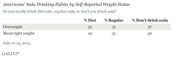 Soda Consumption Habits by Weight Status